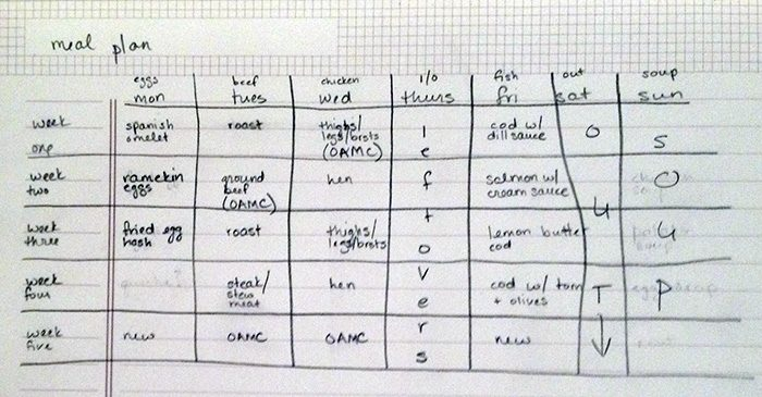 My meal planning cheat sheet.